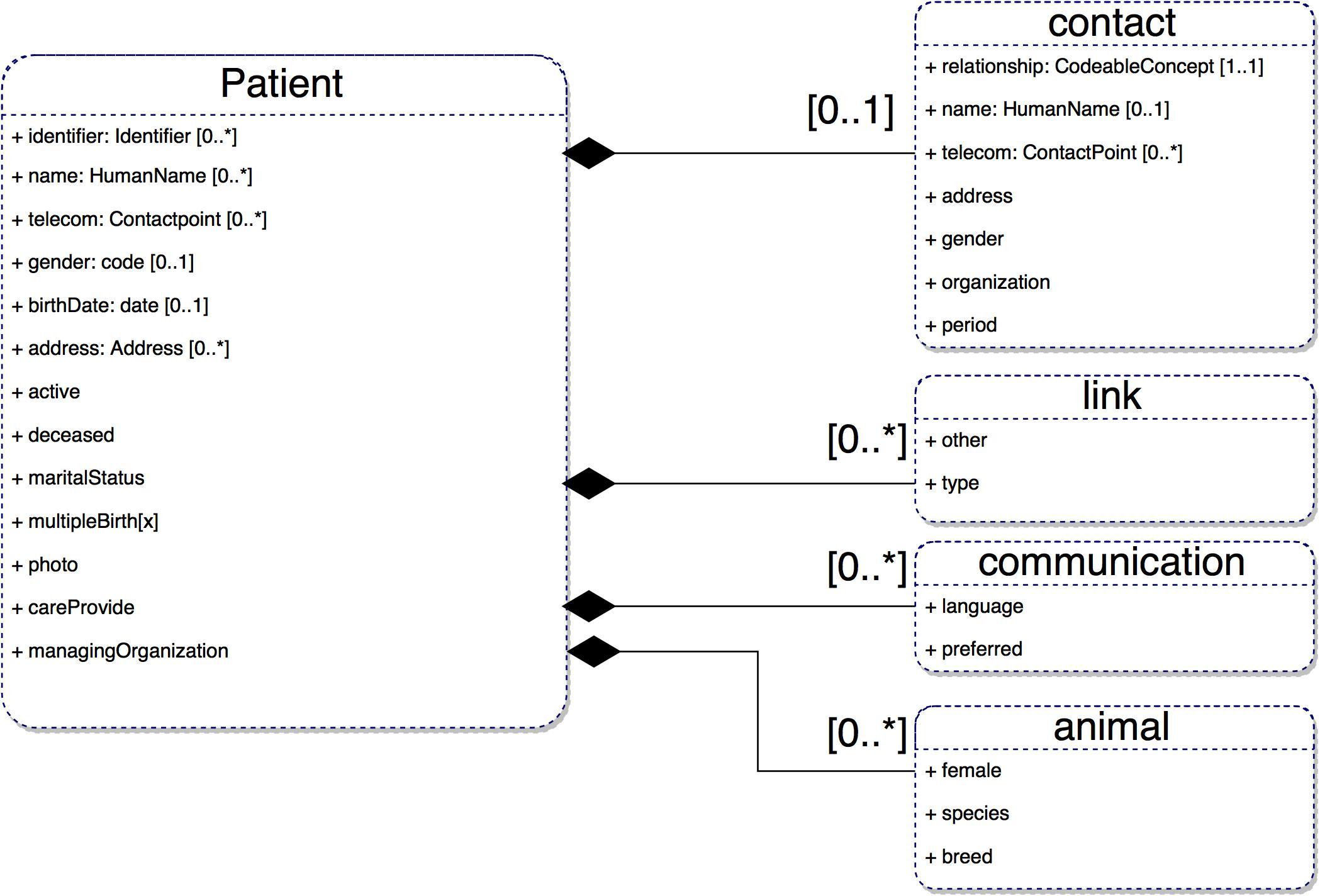 FHIR4TIHM Data Model